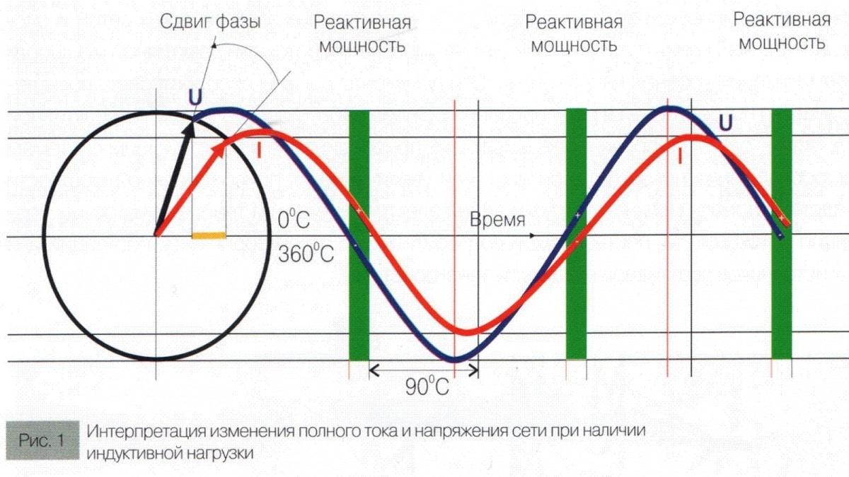 Сдвиг фаз индуктивной нагрузкой