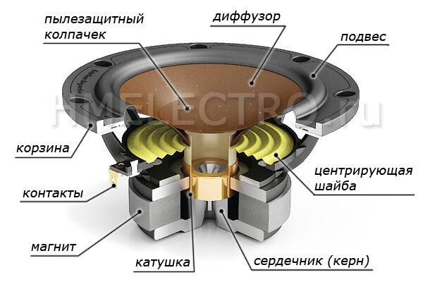 konstrukcia_dinamika-2