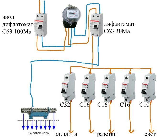 электрический щиток в частном доме